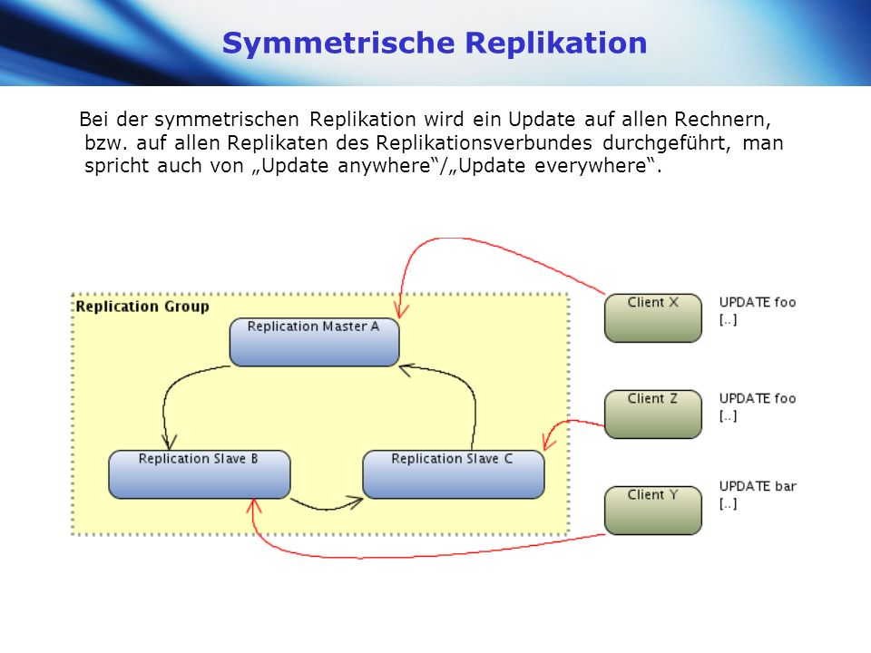 Symmetrische Replikation