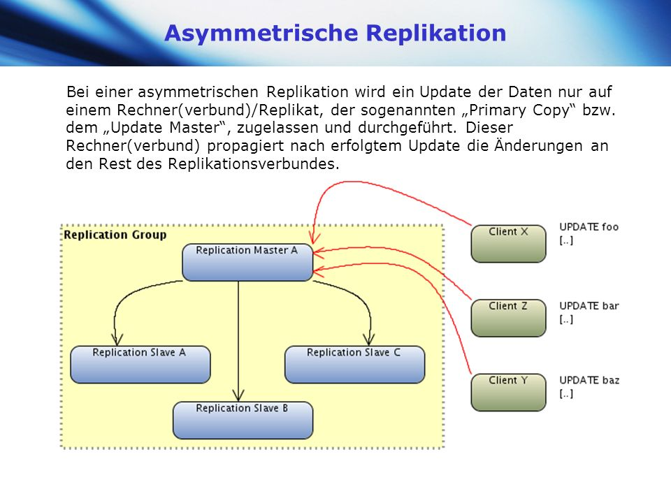 Asymmetrische Replikation
