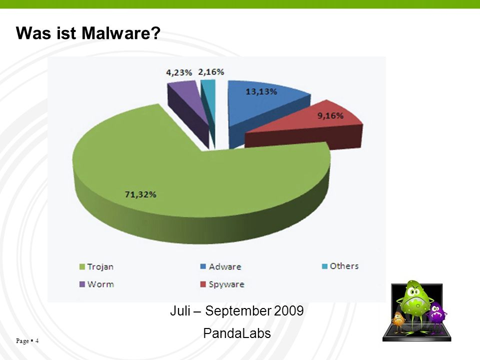 Was ist Malware Juli – September 2009 PandaLabs