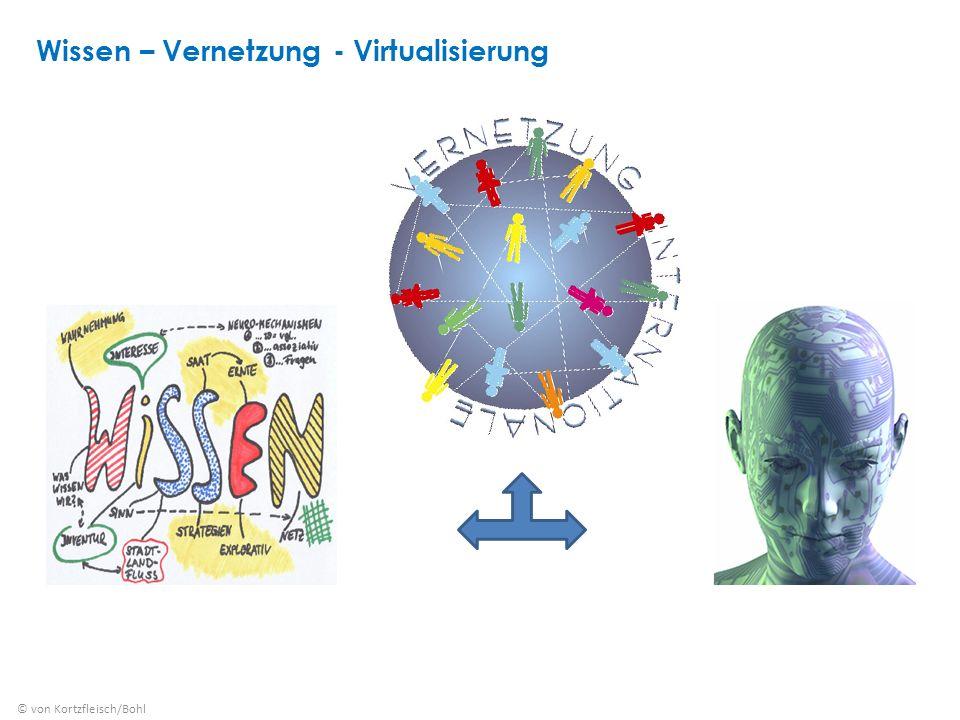 Wissen – Vernetzung - Virtualisierung