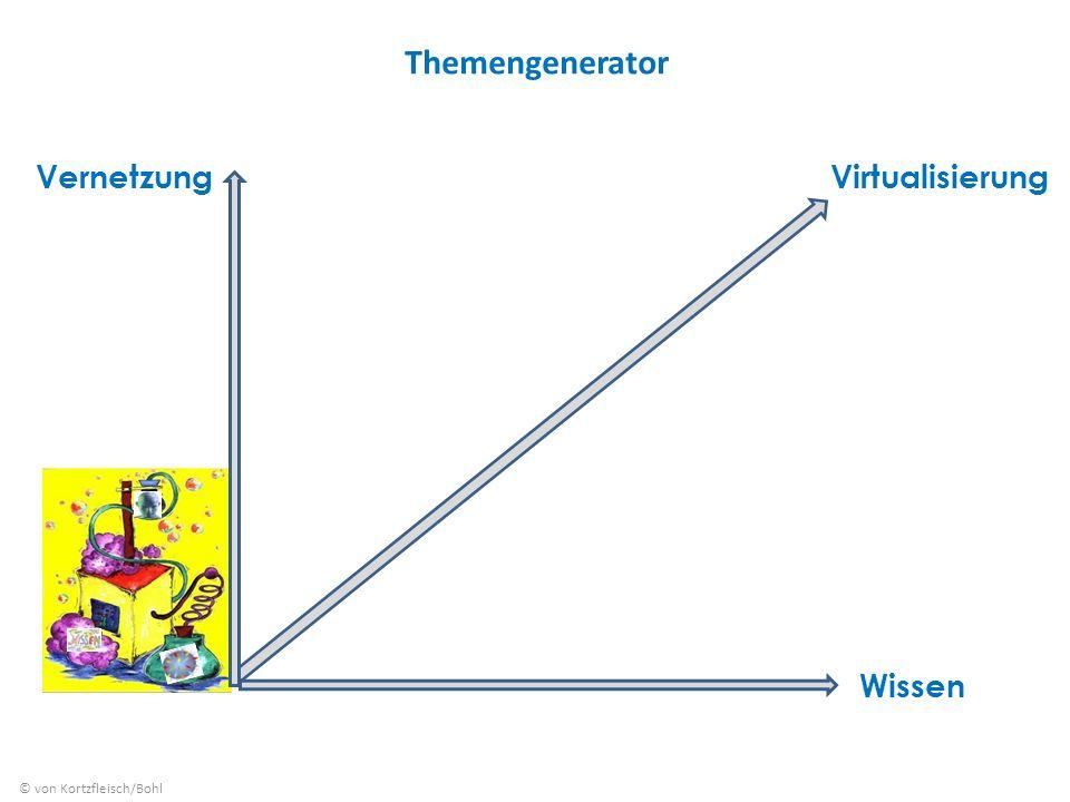 Themengenerator Vernetzung Virtualisierung Wissen