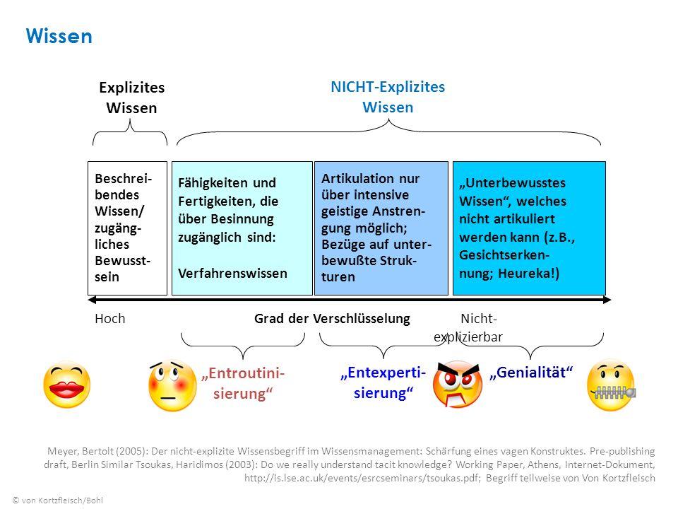 """NICHT-Explizites Wissen """"Entroutini- sierung """"Entexperti- sierung"""