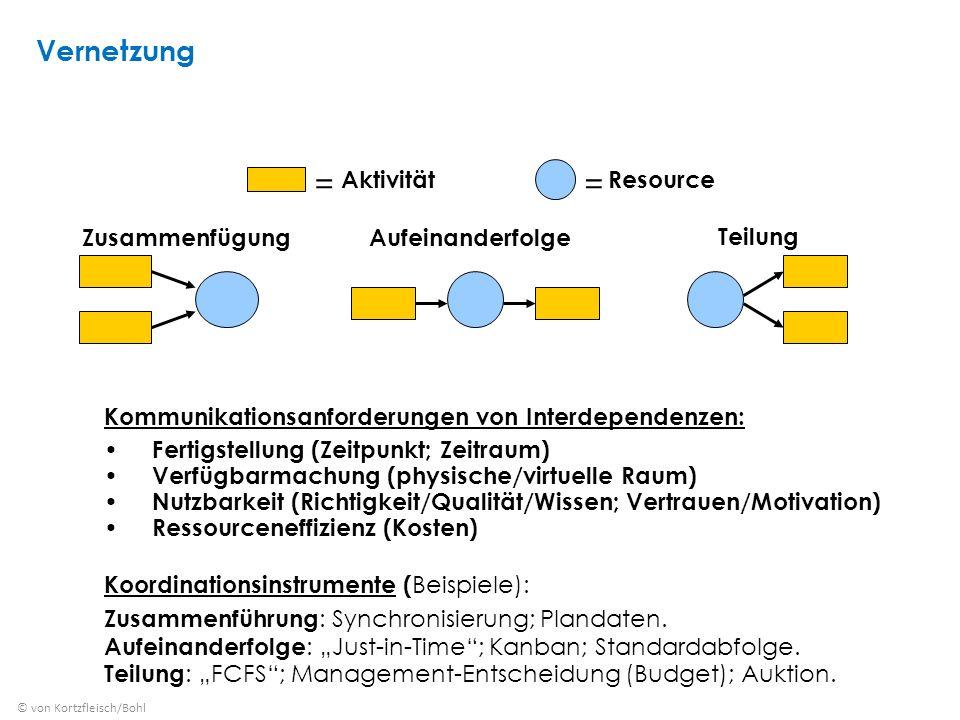 = = Vernetzung Aktivität Resource Zusammenfügung Aufeinanderfolge