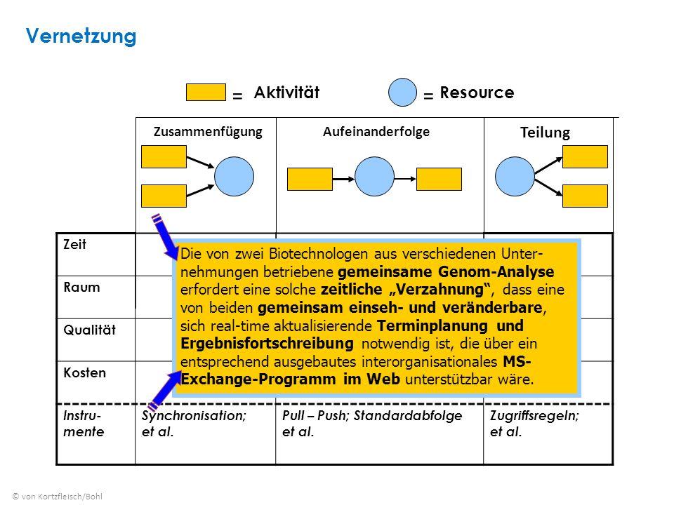 = = Vernetzung Aktivität Resource Teilung Zusammenfügung