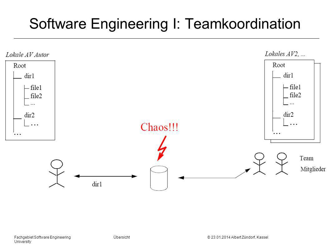 Software Engineering I: Teamkoordination