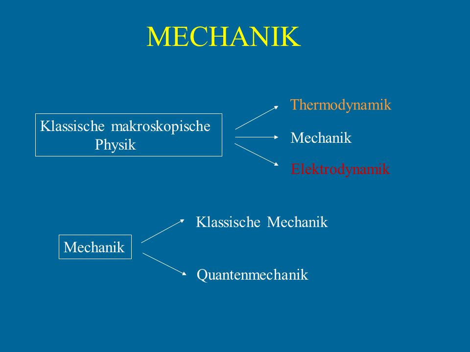 MECHANIK Thermodynamik Klassische makroskopische Physik Mechanik