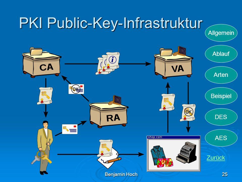 PKI Public-Key-Infrastruktur
