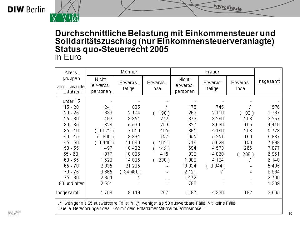 Durchschnittliche Belastung mit Einkommensteuer und Solidaritätszuschlag (nur Einkommensteuerveranlagte) Status quo-Steuerrecht 2005 in Euro