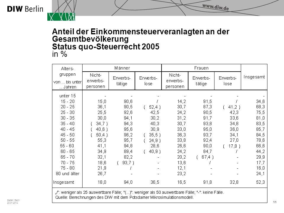 Anteil der Einkommensteuerveranlagten an der Gesamtbevölkerung Status quo-Steuerrecht 2005 in %