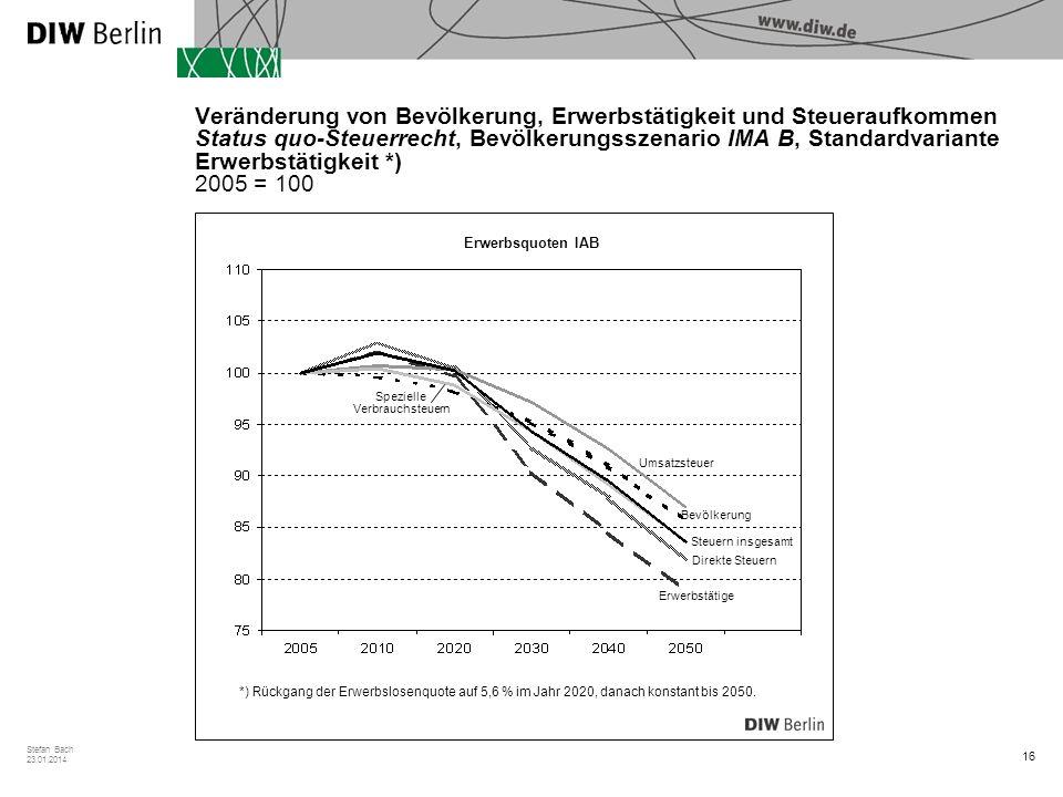 Veränderung von Bevölkerung, Erwerbstätigkeit und Steueraufkommen Status quo-Steuerrecht, Bevölkerungsszenario IMA B, Standardvariante Erwerbstätigkeit *) 2005 = 100