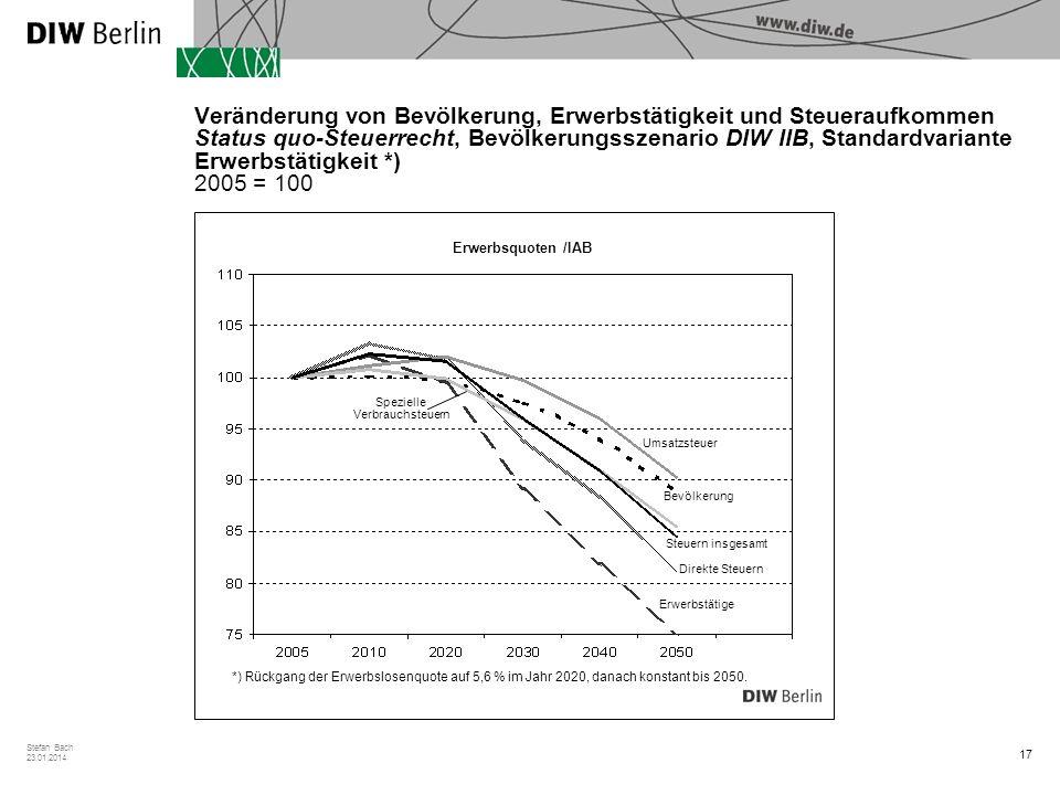Veränderung von Bevölkerung, Erwerbstätigkeit und Steueraufkommen Status quo-Steuerrecht, Bevölkerungsszenario DIW IIB, Standardvariante Erwerbstätigkeit *) 2005 = 100