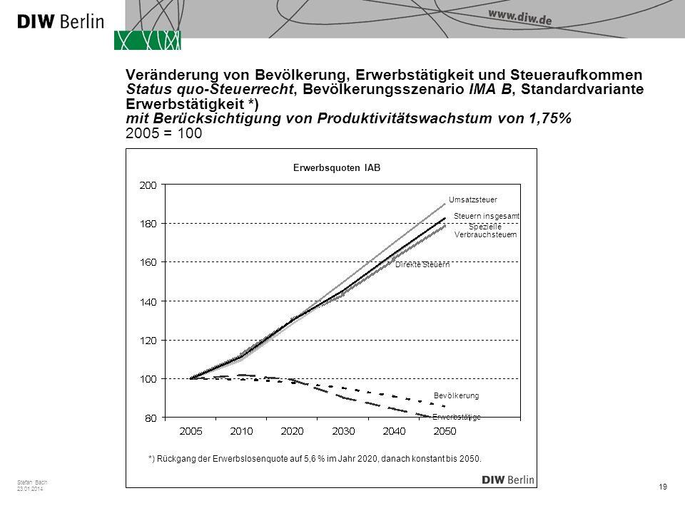 Veränderung von Bevölkerung, Erwerbstätigkeit und Steueraufkommen Status quo-Steuerrecht, Bevölkerungsszenario IMA B, Standardvariante Erwerbstätigkeit *) mit Berücksichtigung von Produktivitätswachstum von 1,75% 2005 = 100
