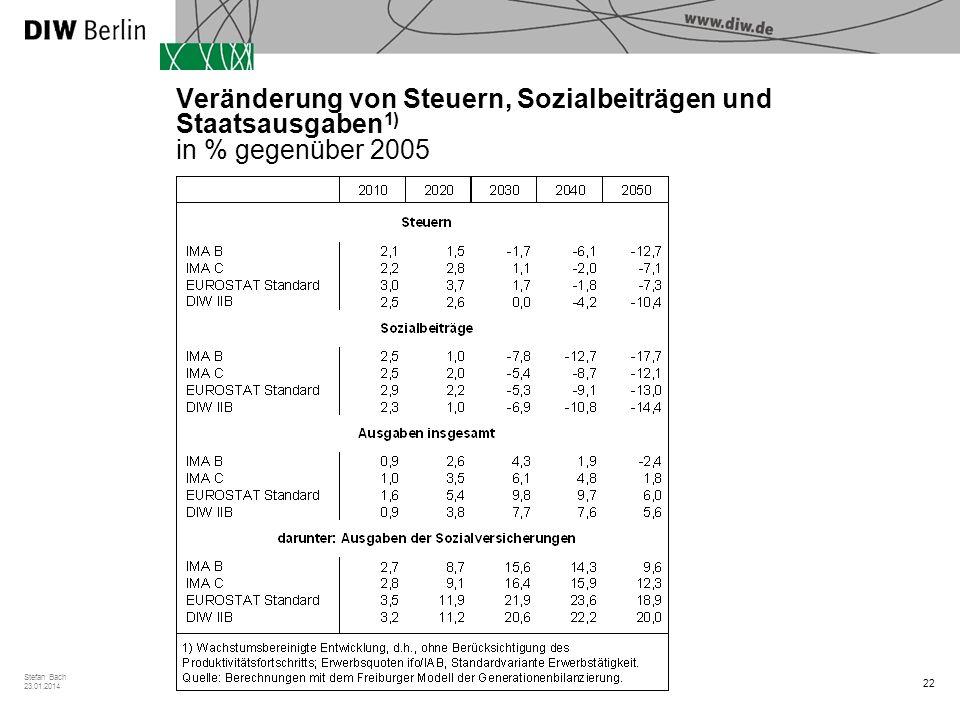 Veränderung von Steuern, Sozialbeiträgen und Staatsausgaben1) in % gegenüber 2005