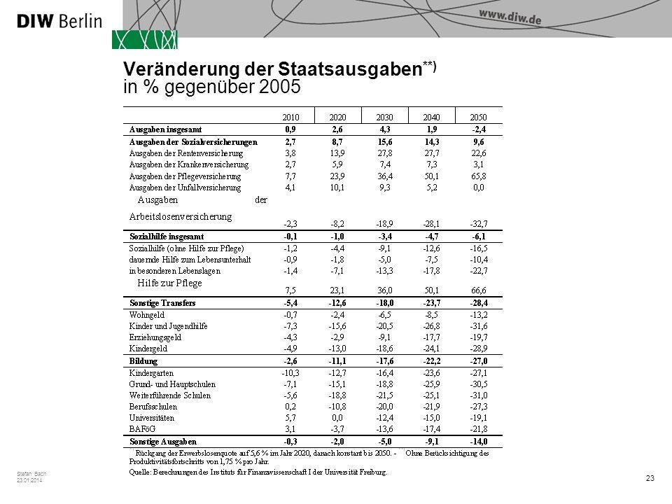 Veränderung der Staatsausgaben**) in % gegenüber 2005