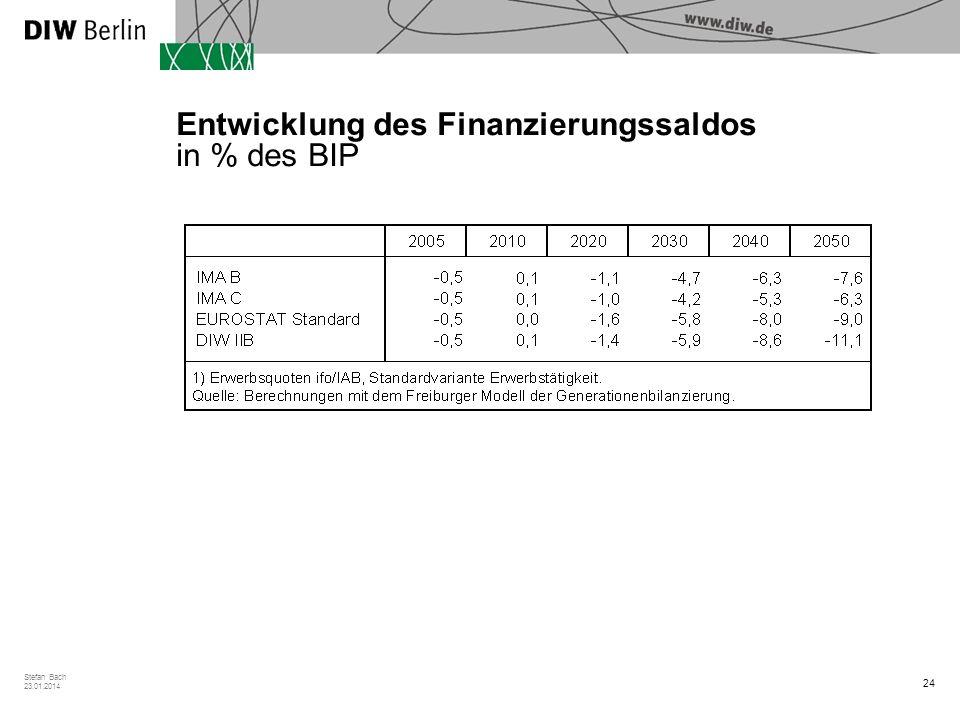 Entwicklung des Finanzierungssaldos in % des BIP