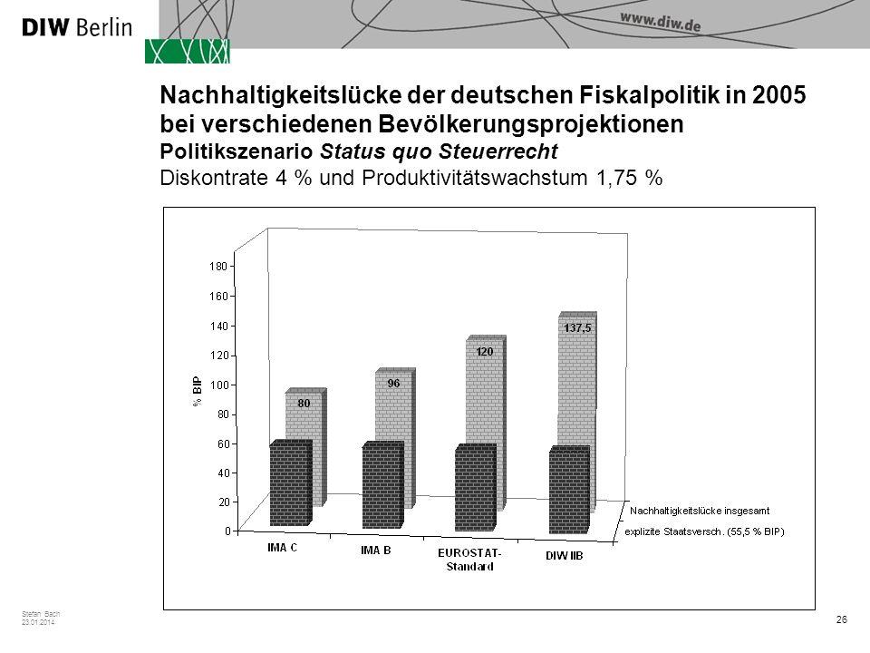 Nachhaltigkeitslücke der deutschen Fiskalpolitik in 2005 bei verschiedenen Bevölkerungsprojektionen Politikszenario Status quo Steuerrecht Diskontrate 4 % und Produktivitätswachstum 1,75 %