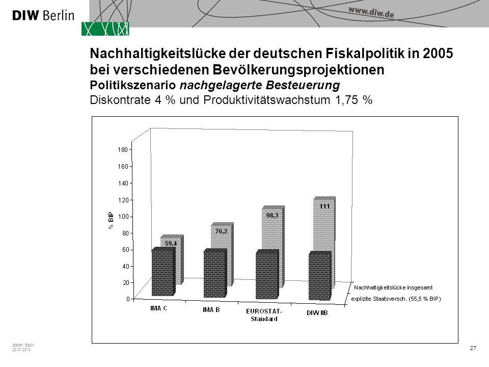 Nachhaltigkeitslücke der deutschen Fiskalpolitik in 2005 bei verschiedenen Bevölkerungsprojektionen Politikszenario nachgelagerte Besteuerung Diskontrate 4 % und Produktivitätswachstum 1,75 %