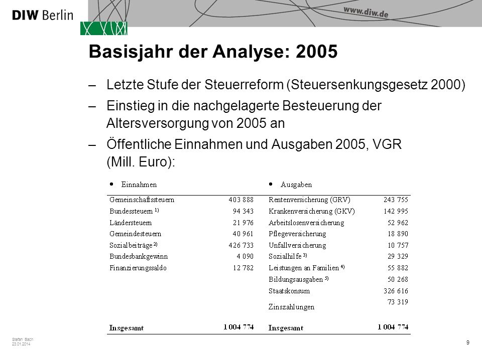 Basisjahr der Analyse: 2005