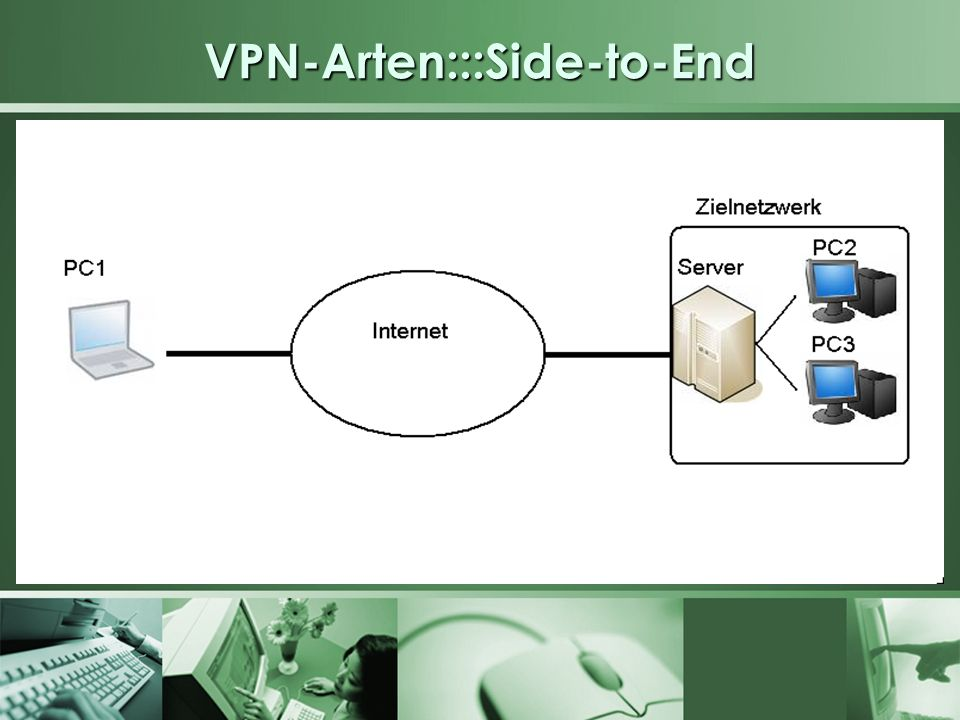 VPN-Arten:::Side-to-End