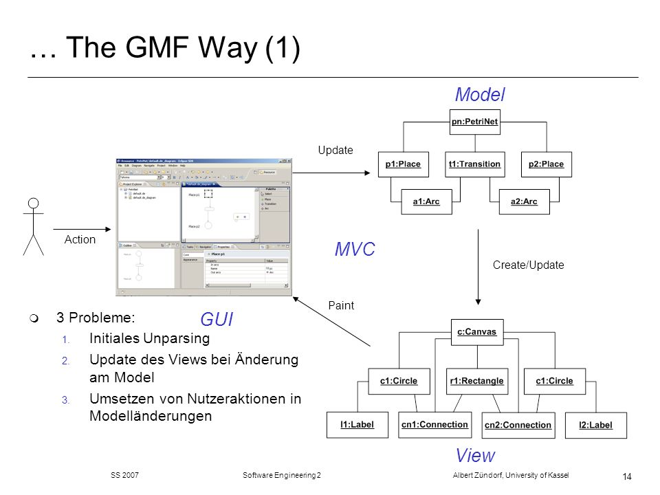 … The GMF Way (1) Model MVC GUI View 3 Probleme: Initiales Unparsing