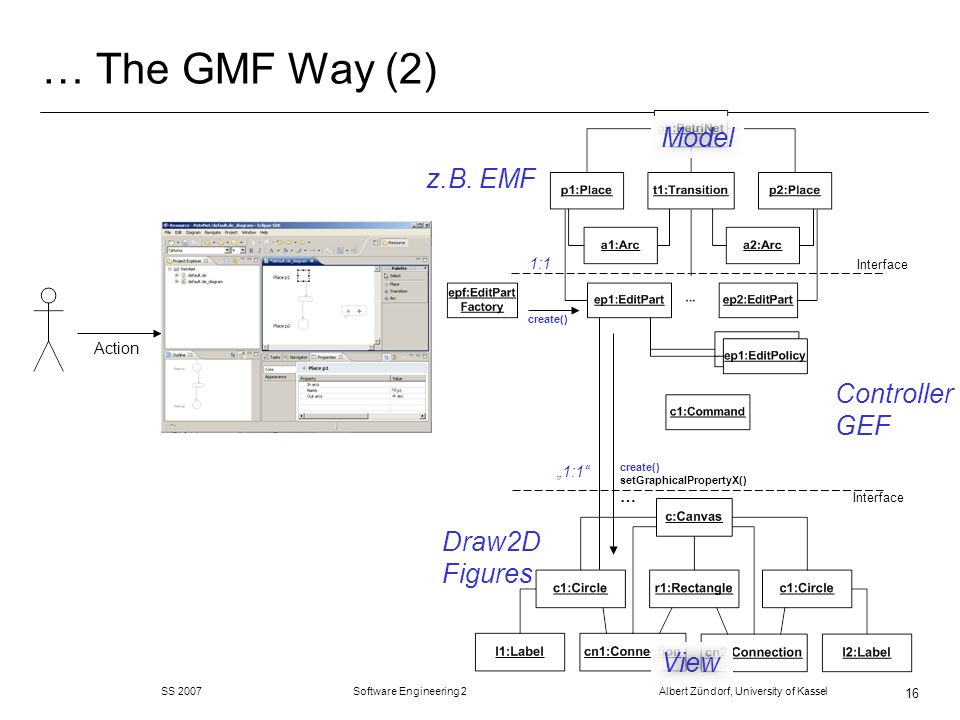 … The GMF Way (2) Model z.B. EMF Controller GEF Draw2D Figures View