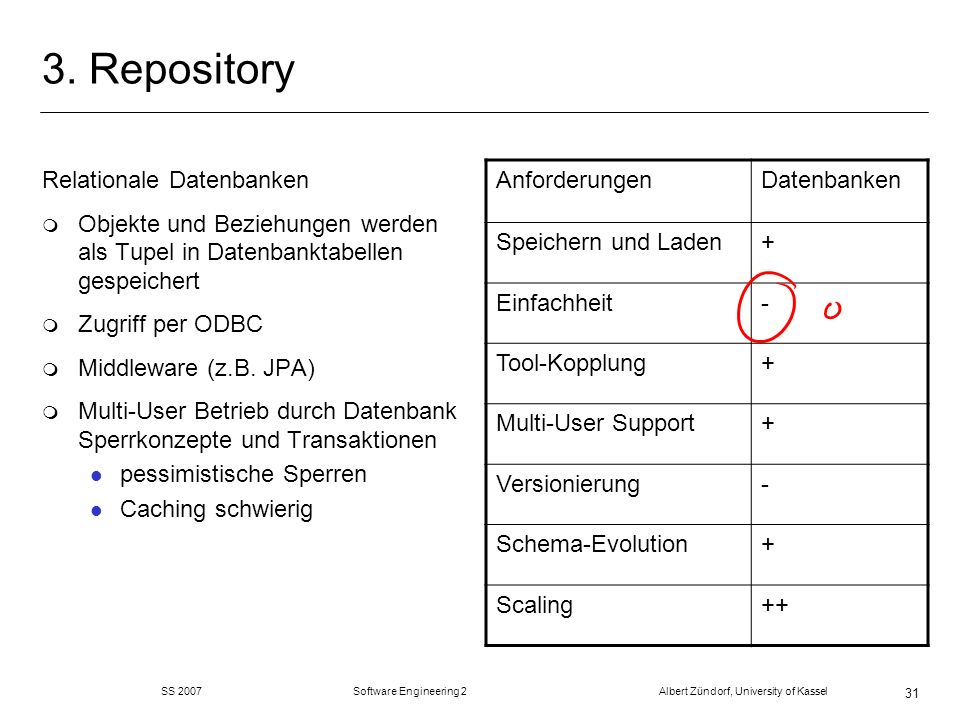 3. Repository Relationale Datenbanken