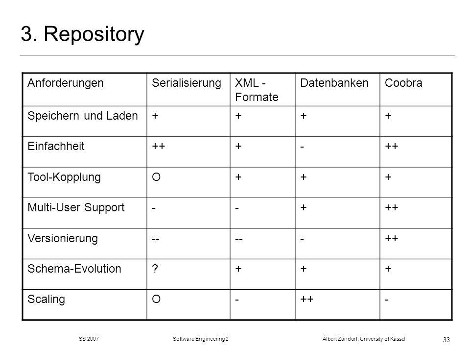 3. Repository Anforderungen Serialisierung XML - Formate Datenbanken