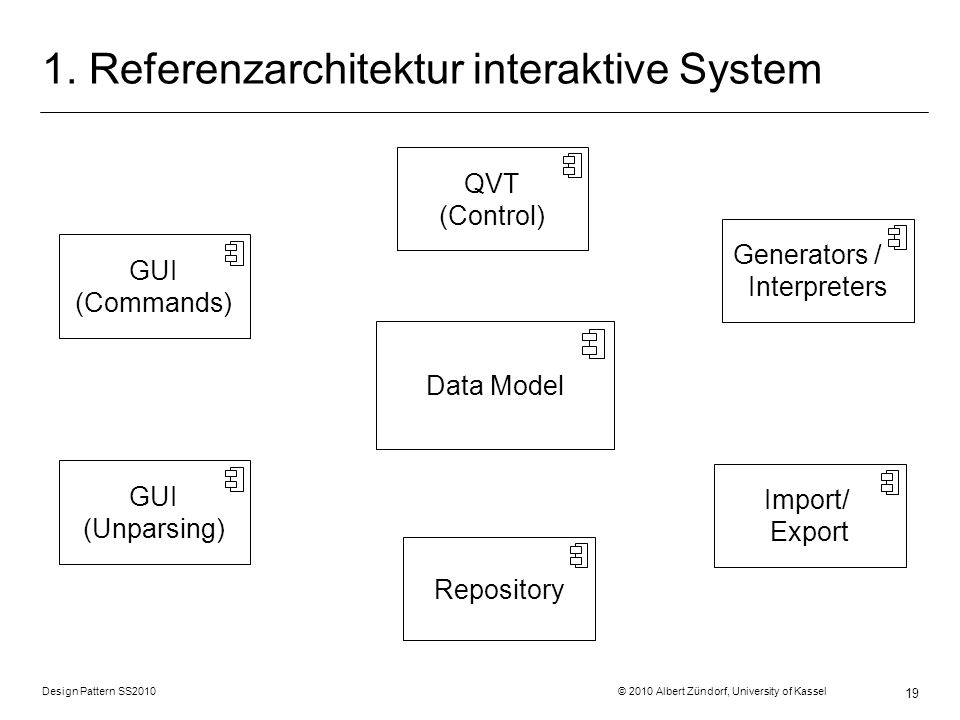 1. Referenzarchitektur interaktive System