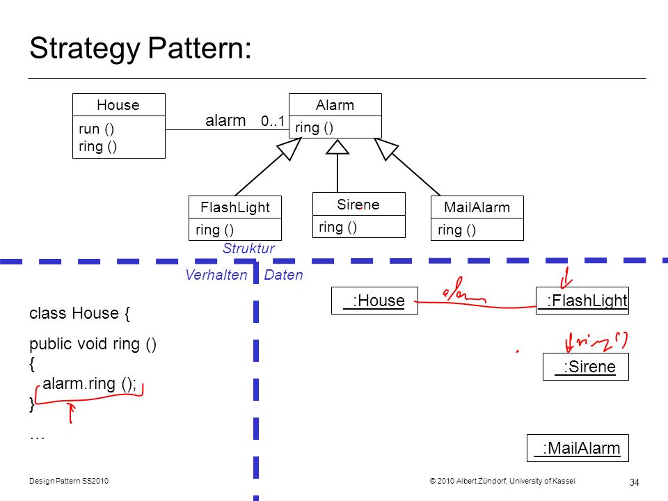Strategy Pattern: alarm 0..1 :House :FlashLight class House {