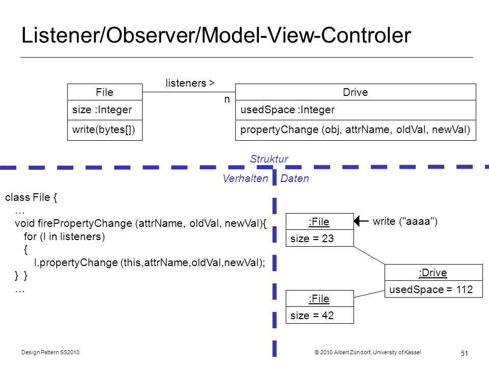 Listener/Observer/Model-View-Controler
