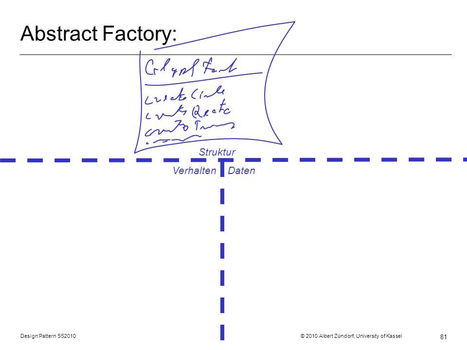 Abstract Factory: Struktur Verhalten Daten