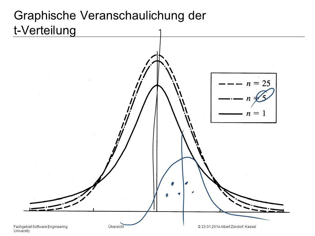 Graphische Veranschaulichung der t-Verteilung