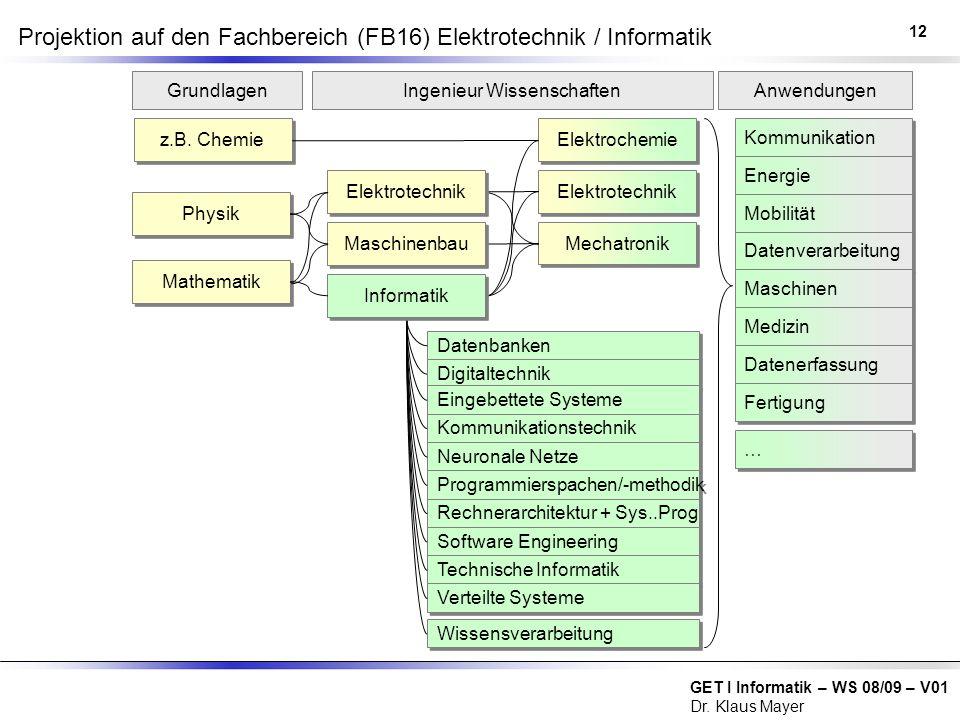 Projektion auf den Fachbereich (FB16) Elektrotechnik / Informatik