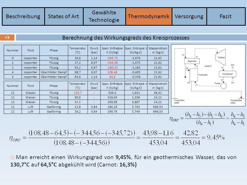 Berechnung des Wirkungsgrads des Kreisprozesses