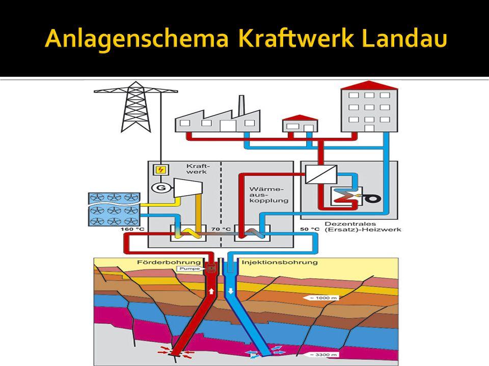 Anlagenschema Kraftwerk Landau