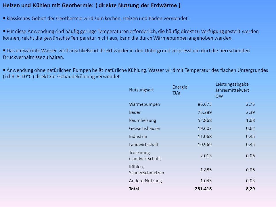 Heizen und Kühlen mit Geothermie: ( direkte Nutzung der Erdwärme )