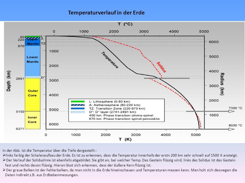 Temperaturverlauf in der Erde