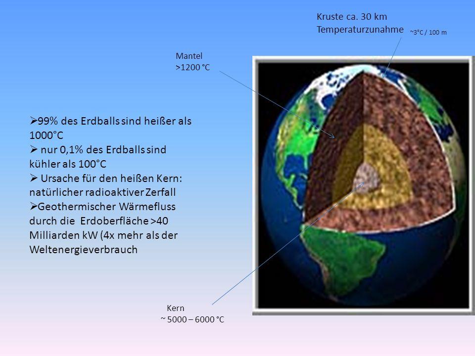 99% des Erdballs sind heißer als 1000°C