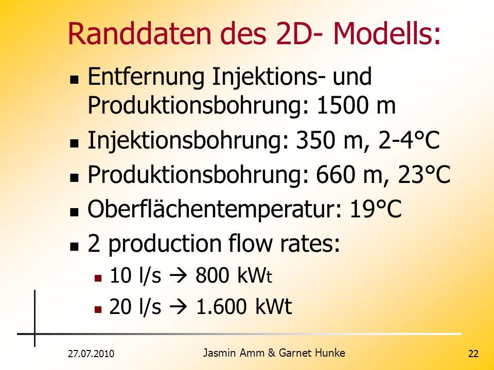 Randdaten des 2D- Modells: