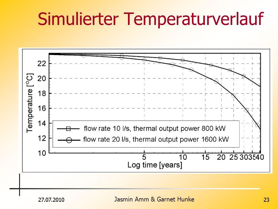 Simulierter Temperaturverlauf