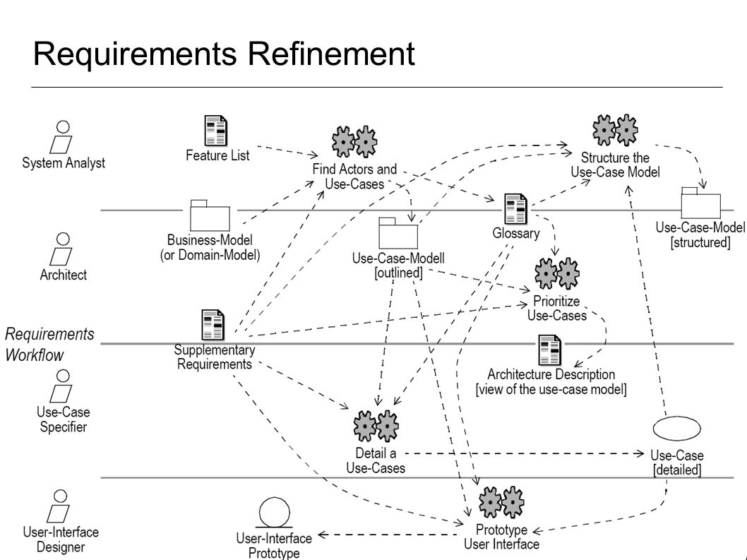 Requirements Refinement