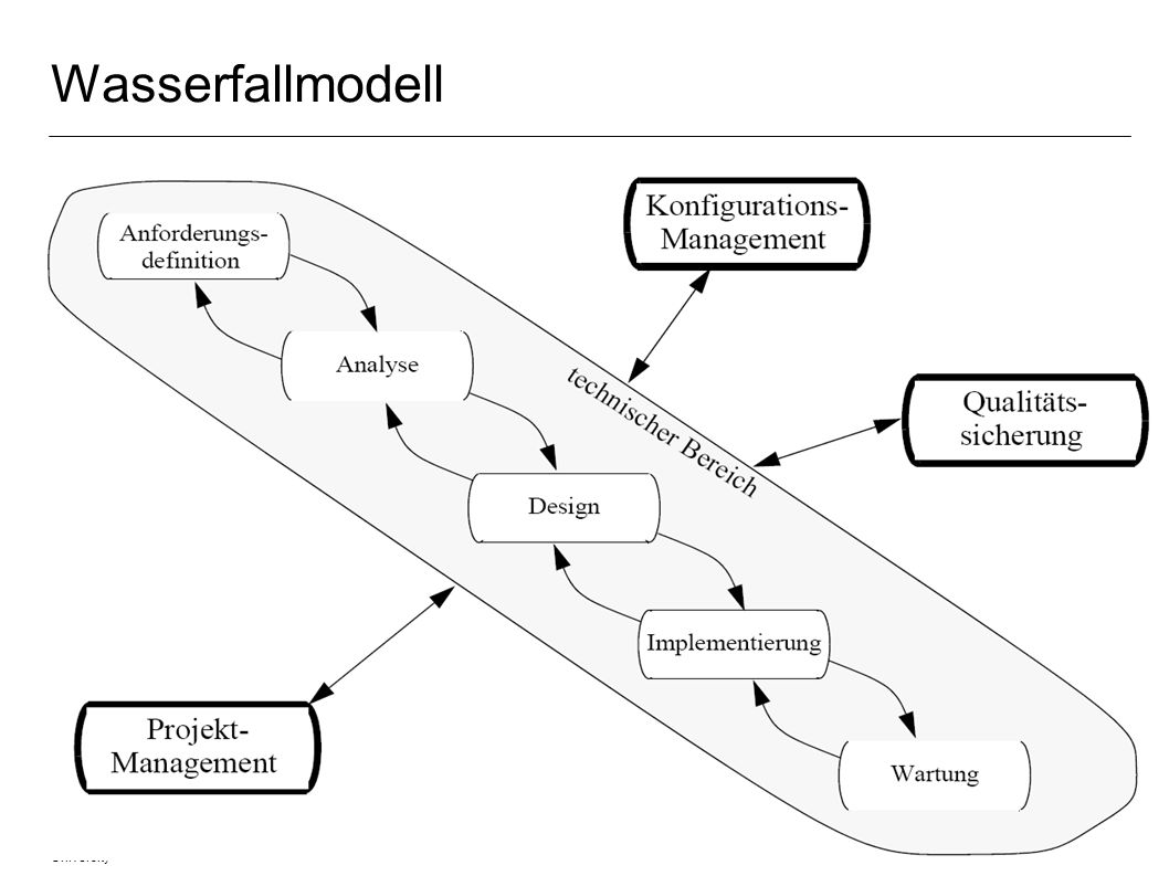 Wasserfallmodell Fachgebiet Software Engineering Übersicht © 27.03.2017 Albert Zündorf, Kassel University.
