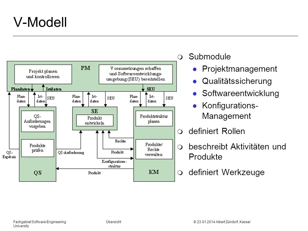 V-Modell Submodule Projektmanagement Qualitätssicherung