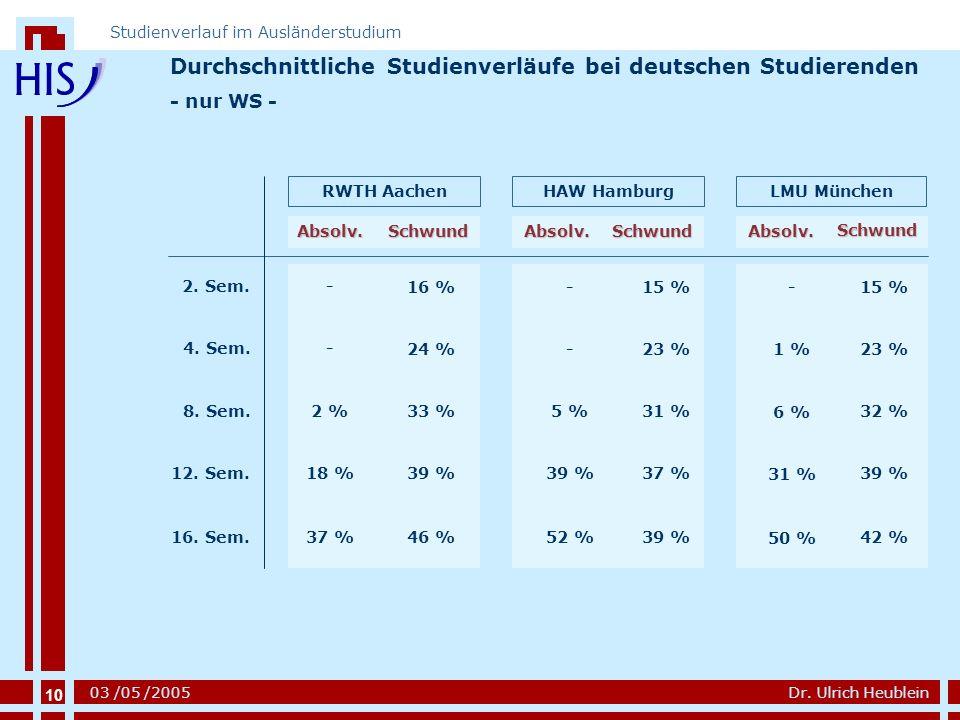 Durchschnittliche Studienverläufe bei deutschen Studierenden