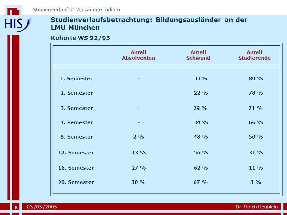 Studienverlaufsbetrachtung: Bildungsausländer an der LMU München