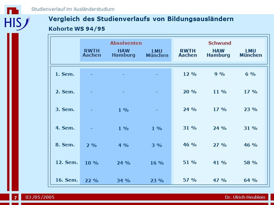 Vergleich des Studienverlaufs von Bildungsausländern
