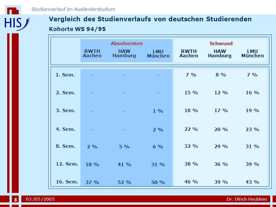 Vergleich des Studienverlaufs von deutschen Studierenden