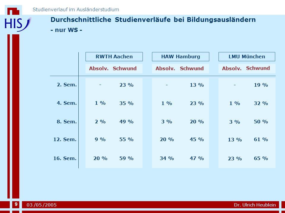 Durchschnittliche Studienverläufe bei Bildungsausländern
