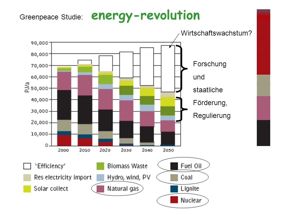 Greenpeace Studie: energy-revolution