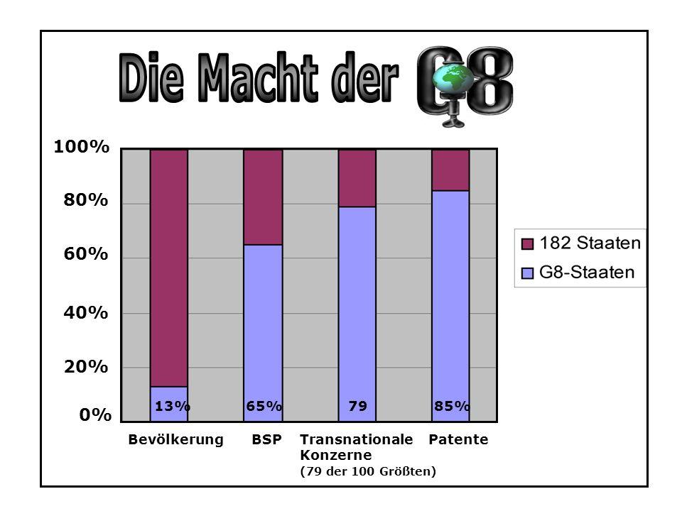 Die Macht der 100% 80% 60% 40% 20% 0% 13% 65% 79 85% Bevölkerung BSP